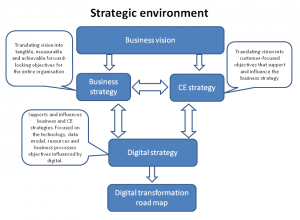 vision-strategy-roadmap diagram